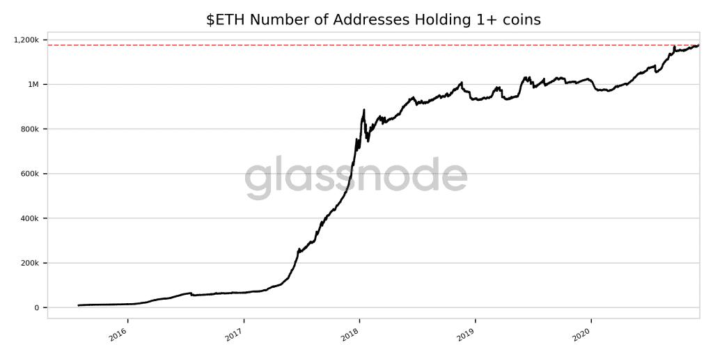 Adresses Ethereum ayant au moins 1 ETH