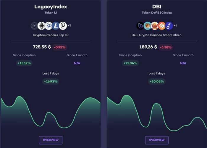 Index Financiers Levyathan