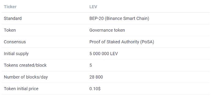 émission token LEV